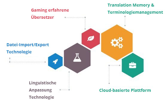 gaming-translations-diagram
